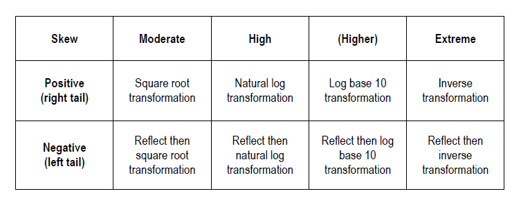 table of data transformations by skewness