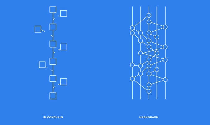Blockchain and Hashgraph are two examples of distributed ledger technology (DLT) with applications which could achieve interoperability across healthcare,  medicine, insurance, clinical trials and life sciences research.