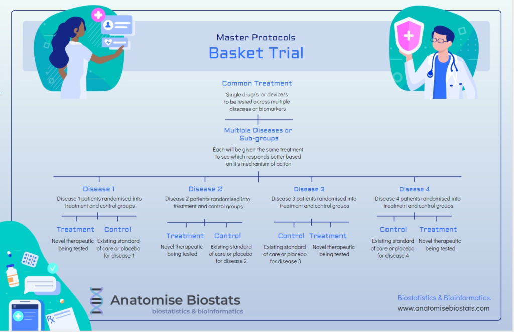 Master protocols for bio-marker based clinical trials.