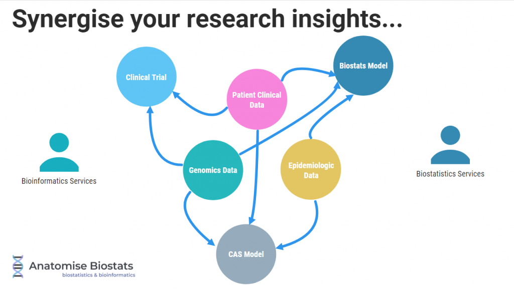 biostatistics and bioinformatics capabilities enable you to synergise research insights from a variety of data sources including biomedical, clinical, genomics, epidemiological, public health